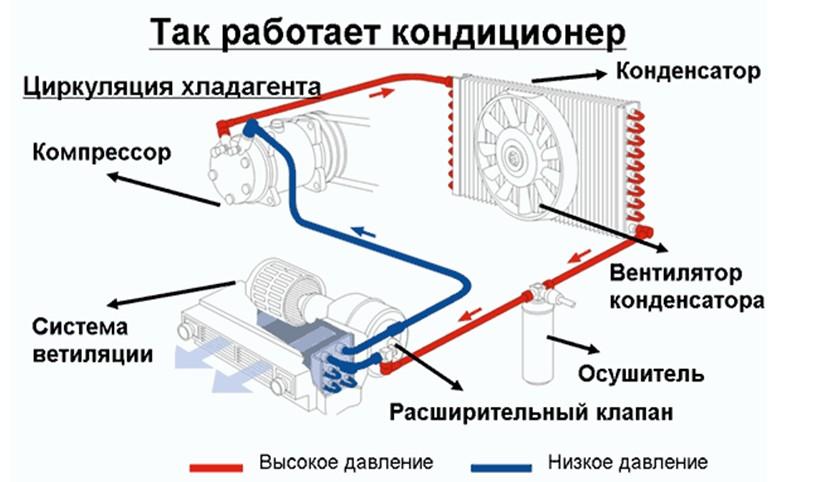 Общий принцип работы автомобильного кондиционера